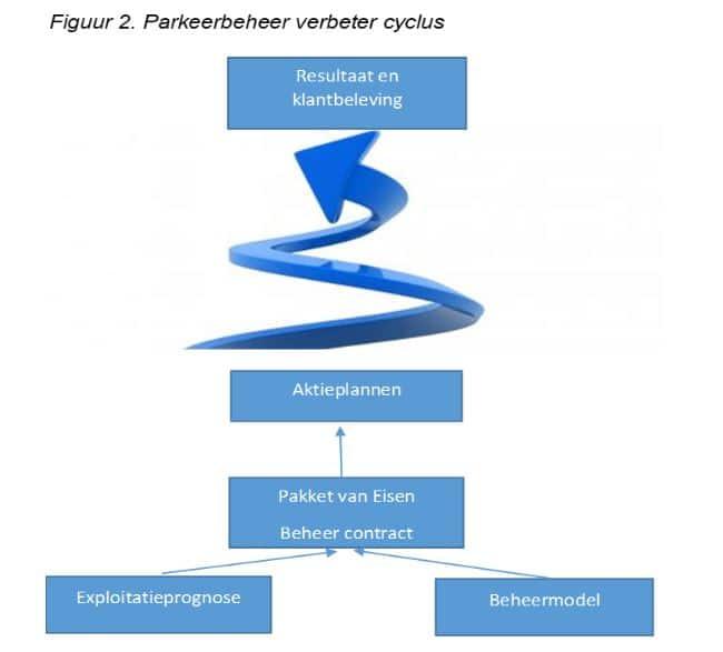 Parkeerbeheer verbeter cyclus